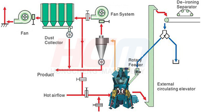 Double-stage filter system